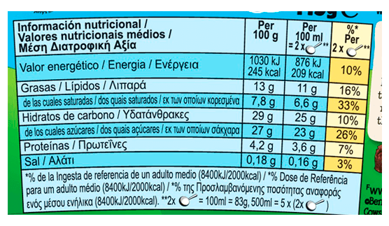 Ingredients & Nutrition Facts - Water, CREAM (24%), sugar, condensed skimmed MILK, cocoa powder, WHEAT flour, fat reduced cocoa powder, soybean oil, free range EGG yolk, invert sugar, EGG, dried EGG white, salt, stabilisers (guar gum, carrageenan), vanilla extract, BARLEY flour, raising agent (sodium bicarbonate). Sugar, cocoa, vanilla: traded in compliance with Fairtrade Standards, total 28%.