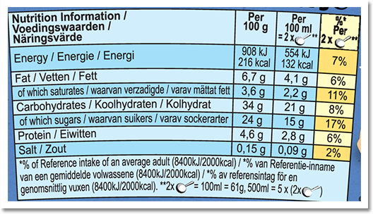 Nutrition Facts Label for Chocolate Cookie Dough