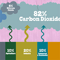 Greenhouse Gases 101: What You Need to Know