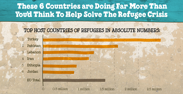 6 countries doing the most to help refugees, Ben & Jerry's