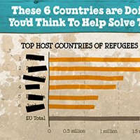 6 Countries You Didn't Expect Were Helping Millions of Refugees