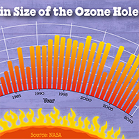 The Montreal Protocol: 29 Years of First Aid for the Ozone Layer!