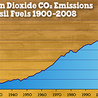 Was 2014 an iconic year in the battle against CO2 Emissions? It looks that way!