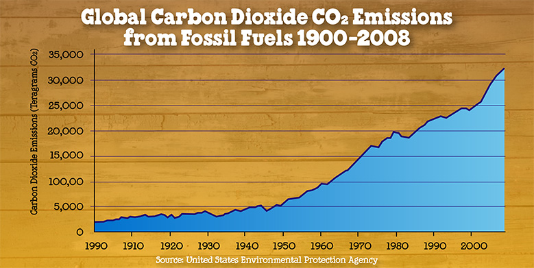 co2-emissions-stalled-blog.jpg